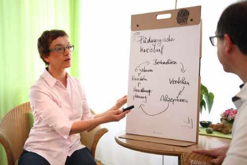 Coaching für Kita-Leitungskräfte Das Kita-Team sicher Führen und Leiten lernen. Coaching für mehr Handlungsfähigkeit und Übersicht